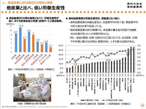 食品製造業の労働生産性を高める