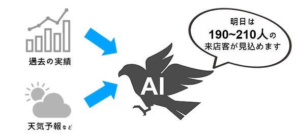 AIで来店客数予測を自動化