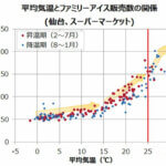平均気温とファミリーアイス販売数の関係