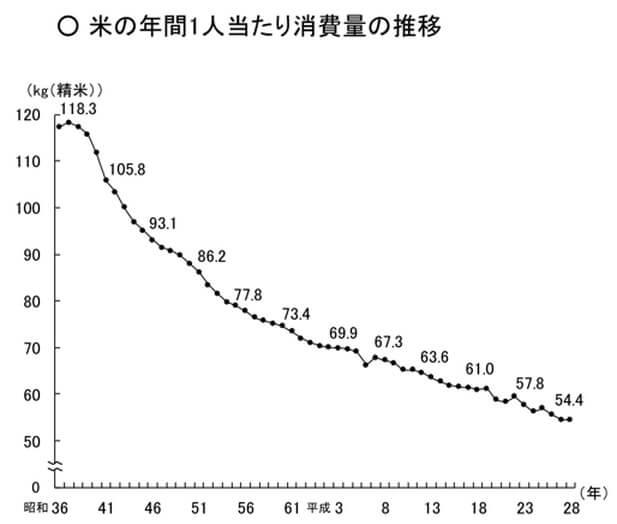 米の年間1人あたりの消費量の推移