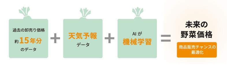 過去の野菜の卸売り価格データ+天気用法データ+AIがき下記学習=未来の野菜価格