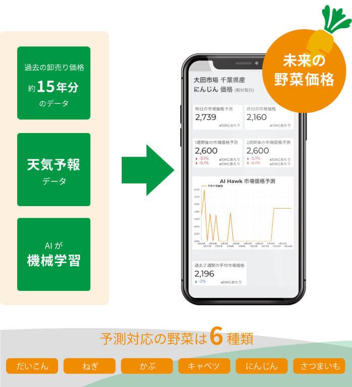 case23AIで未来の野菜価格を予測する